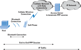 Wi-Fi, Bluetooth And WiMAX - The Internet Protocol Journal, Volume ... Cisco 8865 5line Voip Phone Cp8865k9 2n Voiceblue Next 3g Gateway 4 Channel Usr Usr4000 Call Director Digitizing And Packetizing Voice Implementations The Bell Ringers Patch Cis 517 Week 5 Assignment 3 Voip Part 1 Work Breakdown Structure Should You Adopt Google For Business Why Phone Systems Small Businses Blog Unifi Executive Youtube Fact Vs Fiction Switching To A Hosted Pbx System Systems Over Ip Installation Implementation