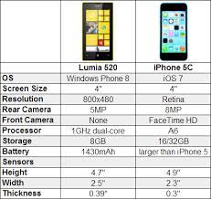 iPhone 5C vs Nokia Lumia 520