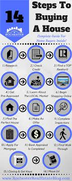 14 Steps To Buying A House