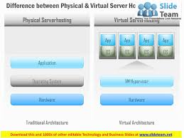 0115 Difference Between Physical And Virtual Server Hosting Ppt ... Vps Hosting Linux Sver Siptellnet Cloud Provider Best Django Which Host Is Right For Your Site Web On A Tight Budget 2017 Who Do We Rank The Highest This Year Websnp Dicated Cloud For It Infrastructure Support Iviry Cara Buat Sendiri Tanpa Hosting Free Sted Komputer Asia Ssd In Hong Kong Singapore Cheap Youtube Part 3 How To Setup And Access The A Bought From Configure Virtualmin On First Login Knowledgebase
