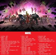 Reup Marvel Movie Collection 1998 2017 MHD BluRay