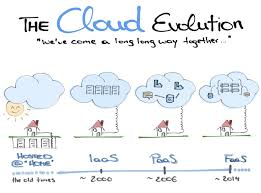 The Cloud Evolution – Manu Rink – Medium What Is Cloud Hosting Computing Home Inode Is Calldoncouk Godaddy Alternatives For Accounting Firms Clients Klicktheweb Hashtag On Twitter Honest Kwfinder Review 2017 A Simple Keyword Research Tool Every Manager Needs To Know About Gis John Thieling Hospitalrun Prelease Beta Cloud Computing In Hindi Youtube Architecture Design Image Top To