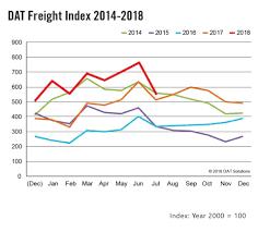 100 Truck Load Rate July Spot Load Volume S Return Average