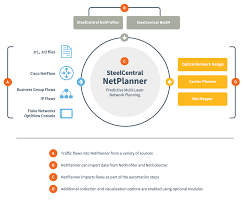 Service Desk Software Gartner Magic Quadrant by Network Planning Steelcentral Netplanner Riverbed Us