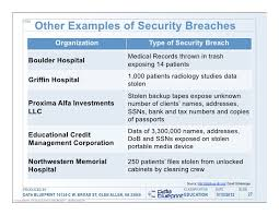 Nasdaq Directors Desk Security Breach by Data Ed Online How Safe Is Your Data Data Security