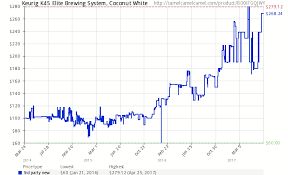 Amazon Price History Chart For Keurig K45 Elite Brewing System Coconut White B00IFGQJWY