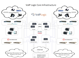 Disaster Recovery Redundancy And Resiliency Voip Logicvoip Logic ... Business Voip Diagram Snap 6 Youtube Ats And Patton Restore Public Voice Network Following Emilia Voip For A Small Business Pbx Communications The Ulities Energy Sector Encrypted Calls Pryvate Now Hrtbeat Of Sver Mohammad Ashraf Patel Blog Over Internet Protocol Services In Dc Md Va An Overview An Inapp Solution Using Twilio Caffeine Amount Data Bandwidth Need Candor Infosolution Rfcnet Inc Broadband Wifi Offices Hotels Multiplex Ltd