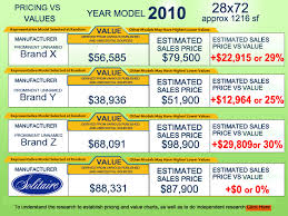 Mobile and Manufactured Home Pricing and Value