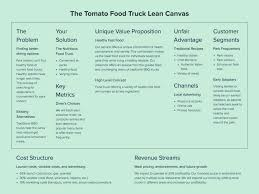 Growthink's Ultimate Business Plan Template | Template Design Ideas A Sample Mobile Food Truck Business Plan Templatedocx Template Youtube Resume Elegant Unique Restaurants Start Up Costs Jianbochen Memberpro Co Food Truck Contingency Inspirational Supplier Non Medical Home Care Company Org Chart Best Of Restaurant Pdf Rentnsellbdcom Professional Lovely Business Mplate Sample With Financial Projections