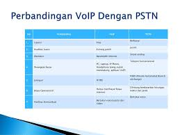 PERANCANGAN JARINGAN VOIP VIDEO CALL MENGGUNAKAN ASTERISK SIP ... Patent Us7809375 Home Wireless Router Voip Bandwidth Management Is Qos Working Network Protection Firewall Nat Ips Cloud For Dummies Legacy And Voice Over Packet Switched Networks Presented By Amir Amount Of Data Bandwidth Required For Video Gaming Gobrolly Band With 3cx Bandwidthcom Software Based Ip Pbx Pabx How Much Web Browsing Need Over Internet