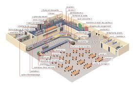 plan cuisine collective société ville restaurant libre service image dictionnaire visuel