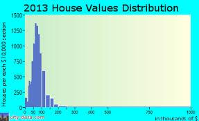 63136 zip code jennings missouri profile homes apartments