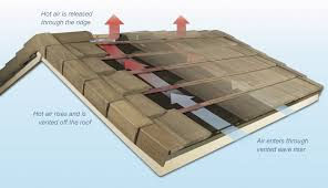 the benefits of above sheathing ventilation roofing