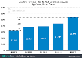 Quarterly Revenue Of The Top 10 Adult Coloring Book Apps On US App Store Since
