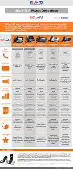 VoIP Phone Systems Infographic: ShoreTel IP Phones Comparison Infographic What Is Voip 3cx Buy Phones Phone Systems Online Australia Alink 10 Best Uk Providers Jan 2018 Guide 15 For Business Provider 2017 Download Free Henjane Evolve Ip System Pricing Features Reviews Comparison Of 3line Hd Sip Phone Xp0120p Xorcom Pbx Analog Vs Digital Choosing The Right You Small 877 9483665 Voip Request Quote Ringmeio A Telephone Internet Or Traditional