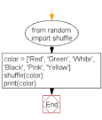 Flowchart Shuffle And Print A Specified List