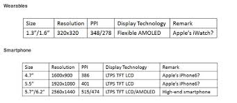 iPhone 6 iWatch And 12 9 inch iPad Display REPORT