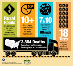 Truck Driving Is Ranked # 7 As The Most Dangerous Occupation In ... Some Carriers Worry How Proposed Safety Scoring Could Affect Them Road And Heavy Vehicle Campaigns Transafe Wa Trucking Company Its Driver To Be Imminent Hazards Public Programs For Companies Best Image Truck Kusaboshicom Autonomous Trucks The Future Of Shipping Technology Traffic Lidar Is Working Enhance Digital Trends Tips Archives Page 5 Of Middleton Meads Coalition Government Will Abolish Road Safety Remuneration System If Palumbo Dot Helpers Inc Your Fmcsa Compliance Specialists