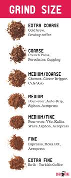 Grind Size Chart Creature Coffee Subscription Best