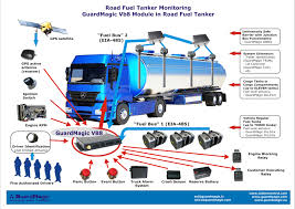 Vehicle Monitoring. Fuel Monitoring. Road Fuel Tanker Monitoring ... Triaxle Fuel Tank Truck_ Starting A Tanker Transport Business In Zimbabwe And The Libya Truck 5cbm5m3 Capacity Oil Refueling 5000l China Foton 4x2 Tankeroil Truckfuel Photos Hot Selling 300l Alinum Fuel Tank Truck 3 Axles Heavy Duty Trailer 40 To 55cbm 1984 Polar 9200 X 5 Compartment Mc 306 Petroleum Tanker Gasoline Alinum Semi Commercial Isolated On Stock Photo Vector Tanker Stock Photo Image Of Shipping 5604352 Sinotruk 6x4 Diesel Engine Bowser With