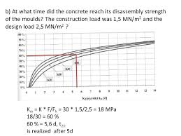 100 What Time Did The by Estimation Of The Strength Development Of Concrete Exercise Ppt