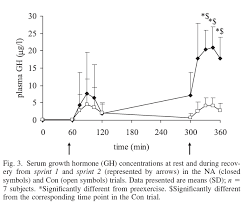 Health Correlator Niacin turbocharges the growth hormone response