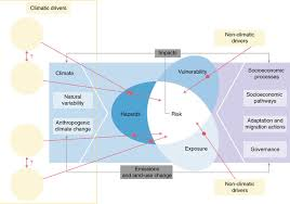 si e social syst e u future climate risk from compound events nature climate change