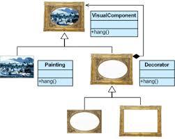Java Decorator Pattern Sample by Design Pattern Example Sureshdevang