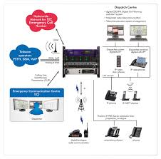 Telecomunication Systems - Digitex