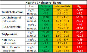 hdl cholesterol range normal healthy cholesterol level tc hdl c ldl c tg normal ranges