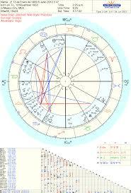 Anaís Peña Astróloga La Astrología Infantil Se Basa En El Estudio Deu2026