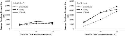 molecular editing of sophorolipids by esterification of lipid