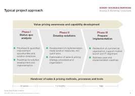 presentatie sales marketing achieving pricing excellence