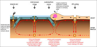Sea Floor Spreading Subduction Animation by How The Earth Works Plate Tectonics U2013 A Beginner U0027s Guide For