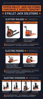 100 Walkie Pallet Truck Jacks And S In Warehouse Applications Toyota Forklifts