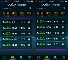 In A Five-City IPhone Speed Test, AT&T Tops Verizon - Recode The Top 10 Most Reliable Voip Speed Test Tools Top10voiplist Why Run Internet Regularly O24gttresultsmediumjpg How To Interpret Cnection Tests 14 Free Website For Wordpress Users My Highest Jio 4g Speedtest Result App Native No Js Php Etc Androiddiscuss Difference In Between And Speedfusion Tips Speedtestcom 700 Mbps Down 100 Up Youtube