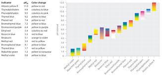 100 Ph Of 1 73 AcidBase Indicators Chemistry LibreTexts