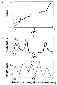 Imaging Electron Wave Functions Of Quantized Energy Levels In ... Iab Initioi Study Of The Electronic And Vibrational Properties Slide Show Graphitic Pyridinic Nitrogen In Carbon Nanotubes Energetic Technologies Free Fulltext Refined 2d Exact 3d Shell Int Publications Mechanical Electrical Single Walled Carbon Patent Wo2008048227a2 Synthetic Google Patents Mechanics Atoms Fullerenes Singwalled Insights Into Nanotube Graphene Formation Mechanisms Asymmetric Excitation Profiles Resonance Raman Response