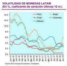 Tipo De Cambio Sol Peruano Es La Moneda Más Resistente En América