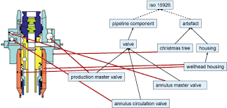 Figure 1 Wellhead With Christmas Tree And Associated Ontology Classes