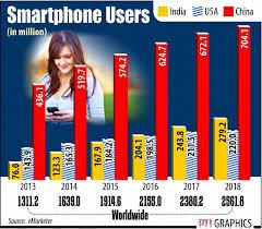 PHOTOS Smartphone users in India BSE Sen Encephalitis