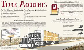100 Truck Accident Statistics Ing In The US DOliveira Associates