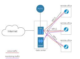 Distributed Network Monitoring For Cloud-based VoIP Usa Voip Cloud Collaboration 22 Best Images On Pinterest Clouds Social Media And Big Data Santa Cruz Phone Company Voip Telephony Providers Enjoy The Technology Of A Usb Text Background Word Hosted Pbx Ip Phone System Grasshopper Review Reviews For Small Businses Communications Tietechnology Business Services Features 3 Free Free Handsets Calls Traing One2call Cloudbased Systems Teleco Voip Solutions Cloud Concept Stock Gateway Solution Inbound Calling Avoxi