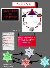 Max StewartRock Cycle Halls Class Period 6
