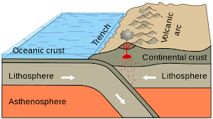 Sea Floor Spreading Subduction Animation by Gph 111 Internal Processes