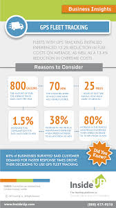 New Infographic From InsideUp: Reasons To Consider GPS Fleet ... Voip Phone Service Review Which System Services Are How To Choose A Voip Provider 7 Steps With Pictures The Top 5 Best 800 Number For Small Businses 4 Advantages Of Business Accelerated Cnections Inc Verizon Winner The 2016 Practices Award For Santa Cruz Company Telephony Providers Infographic What Is In Bangalore India Accuvoip Wisconsin Call Recording 2017 Voip To A Virtual Grasshopper