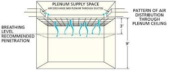 Ceiling Radiation Damper Meaning by Hvac Systems Industrial Wiki Odesie By Tech Transfer