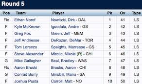 Fantasy Postseason Results NBA Fantasy Playoff Draft Recap