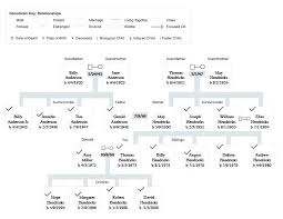 A Is Diagram Of Family Showing How They Are Related Gives The Birth To Build Genogram