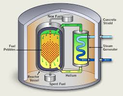 Pebble Bed Reactor by Triso Fuel Drives Global Development Of Advanced Reactors The